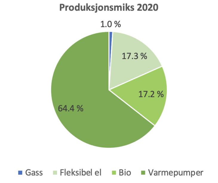 Produksjonsmiks 2020, 1% gass, 17,3% felksibel el, 17,2% bio, 64,4% varmepumper